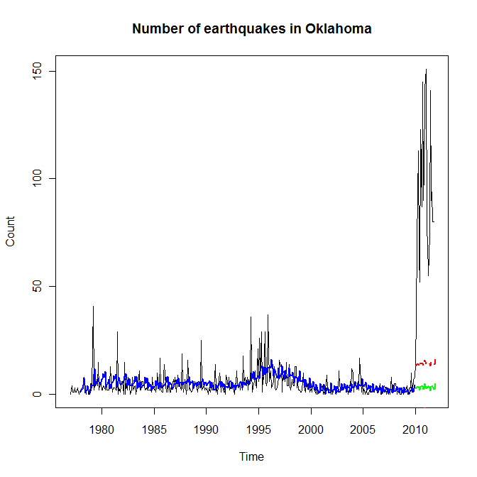 Time series plot of earthquakes in Oklahoma