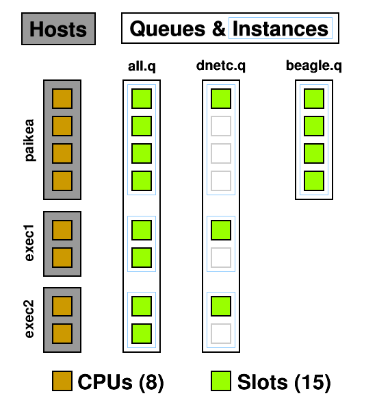 Diagram to explain hosts, queues, and slots