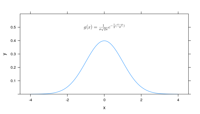 Revisiting Mathematical Equations in R